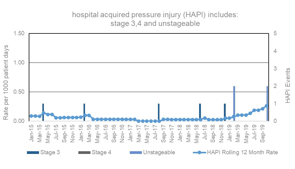 HAPI safety graph update 11-19-19